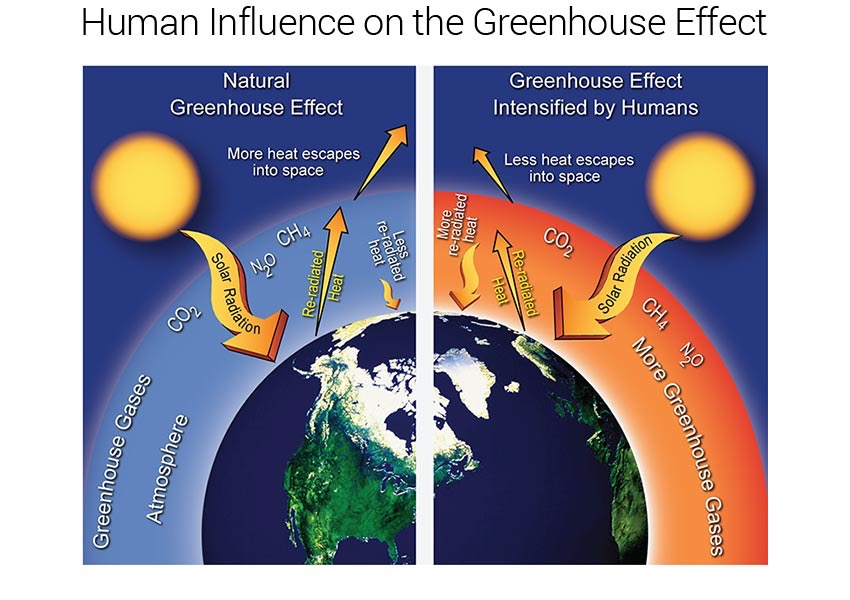 Climate Change Human Or Natural Caused