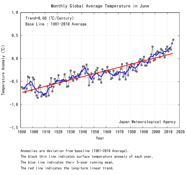 June 2015 hottest on record