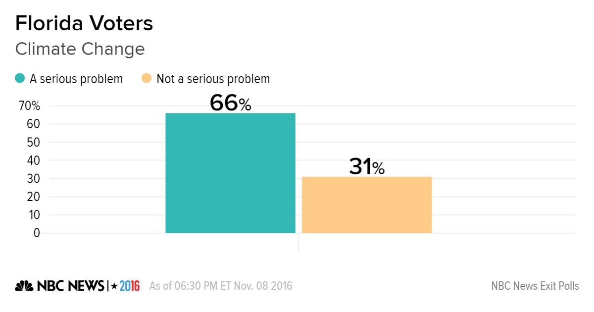 poll political climate freaking most