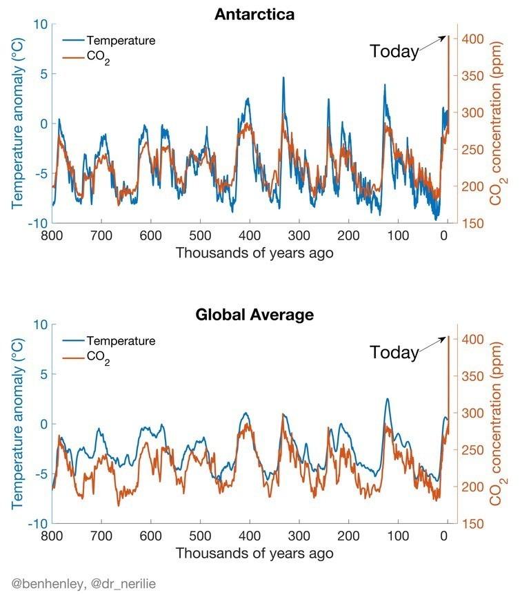 CO2 Emissions Rising Faster Than Ever! #StopAdani #Qldvotes